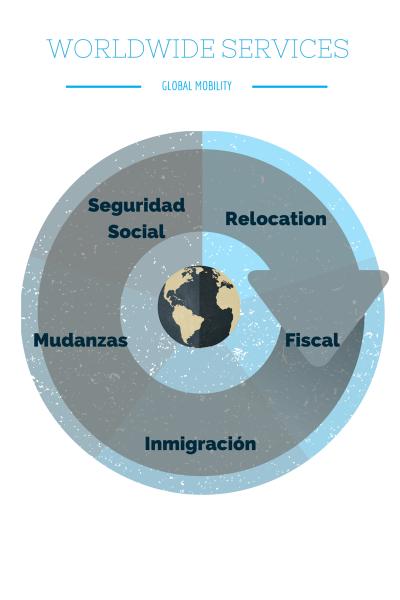 Servicios de global mobility